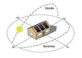 Posições solares e suas influências